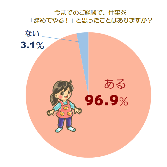 意識調査グラフ