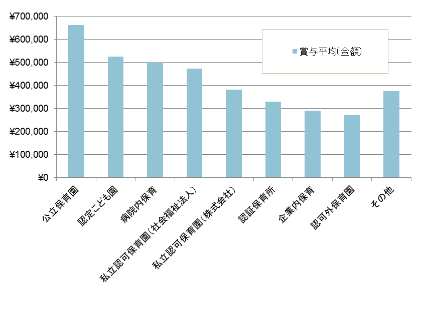 【グラフ】保育士施設形態別の賞与額