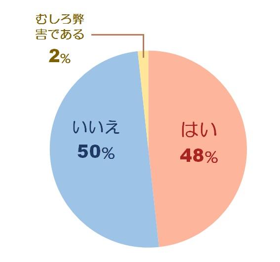 恋愛に関する調査グラフ4