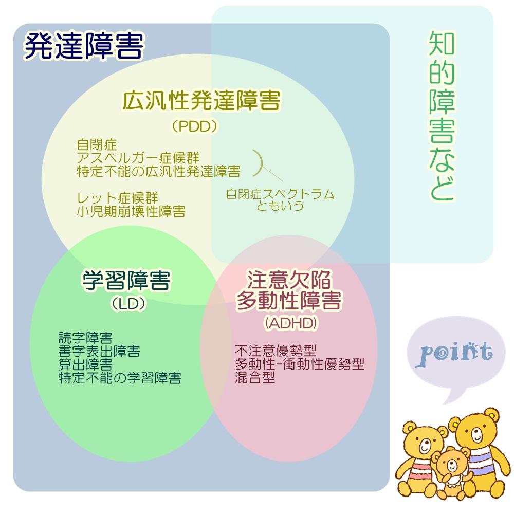 発達障害の種類の図