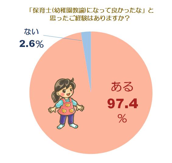 やりがいに関する意識調査グラフ1