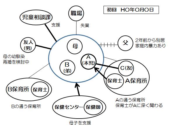 エコマップ例