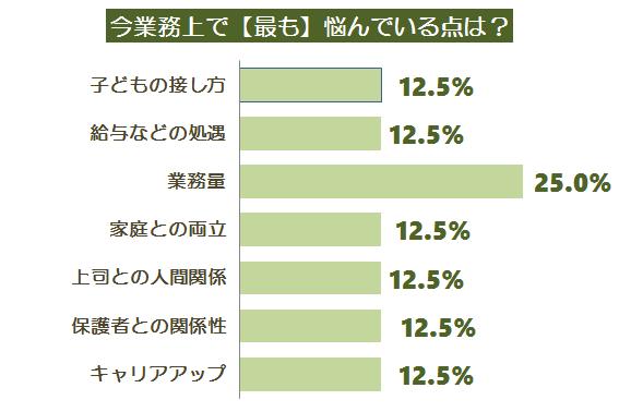 悩みアンケート調査グラフ5