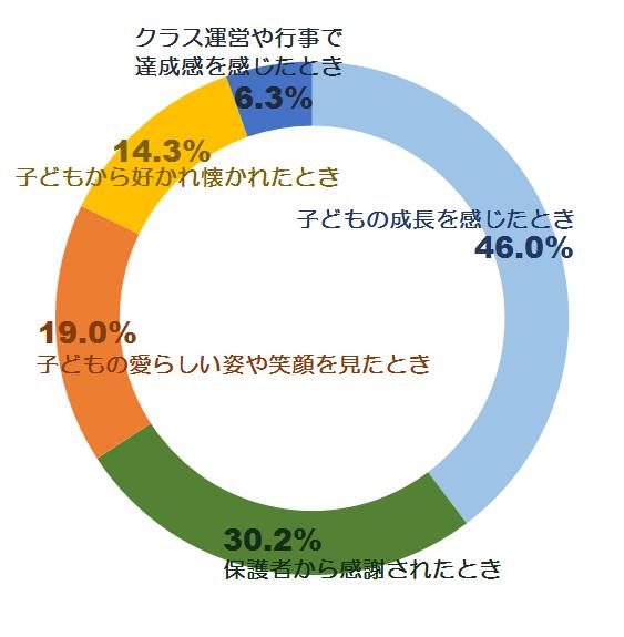 やりがいに関する意識調査グラフ3