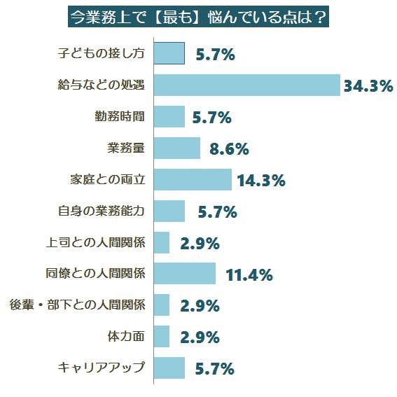 悩みアンケート調査グラフ4