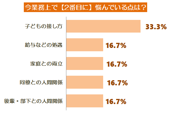 悩みアンケート調査グラフ10