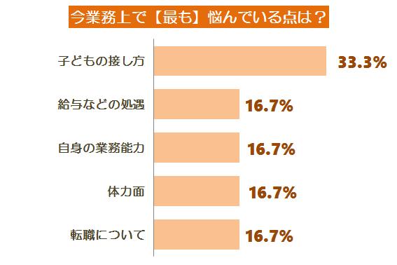 悩みアンケート調査グラフ11