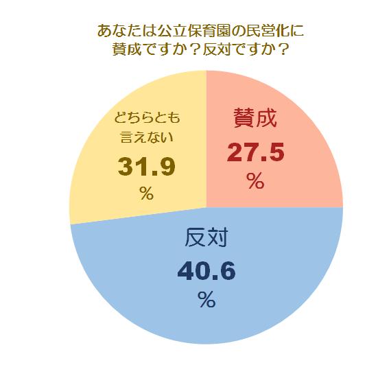 民営化に関する調査グラフ2