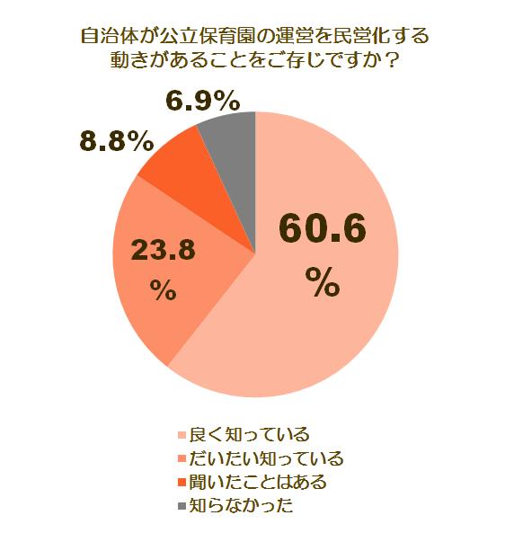 民営化に関する調査グラフ1