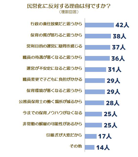 民営化に関する調査グラフ4