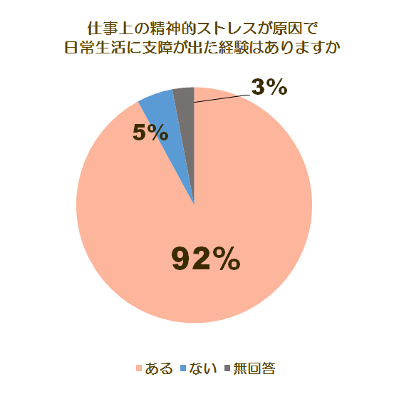 メンタルケアとうつに関する調査グラフ2