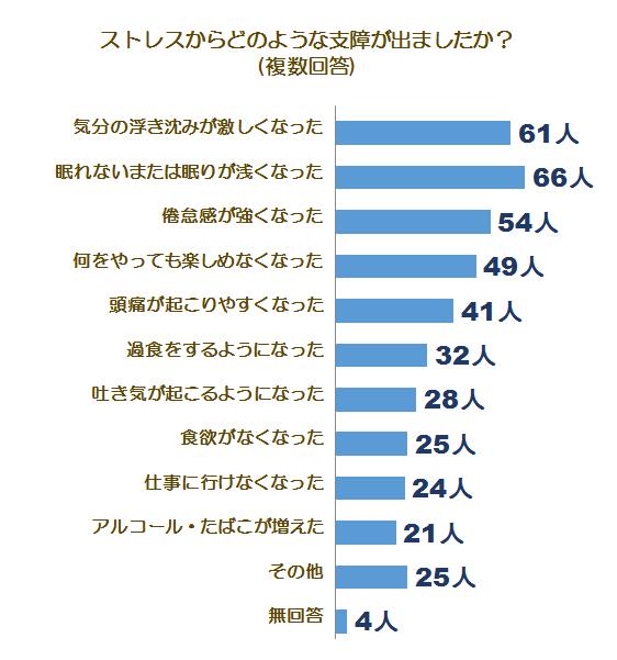 メンタルケアとうつに関する調査グラフ3