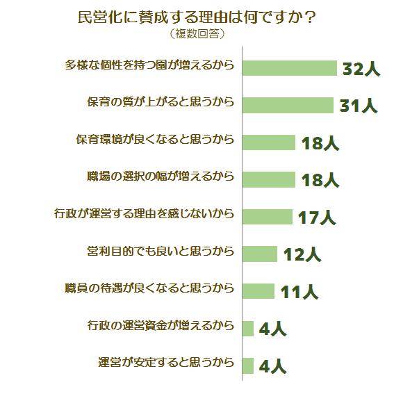 民営化に関する調査グラフ3