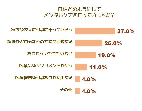 メンタルケアとうつに関する調査グラフ7