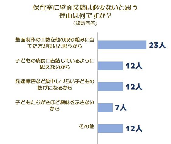 壁面に関する調査グラフ3