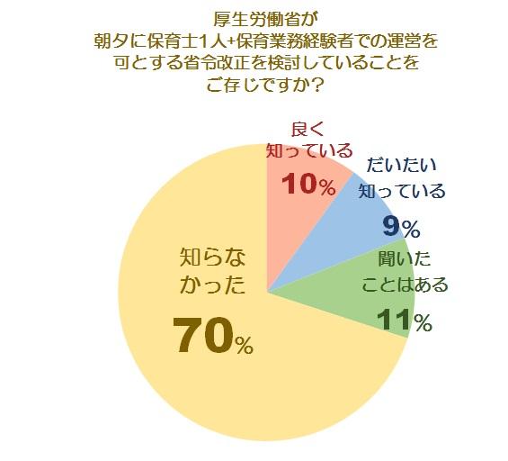 省令改正に関する調査グラフ1
