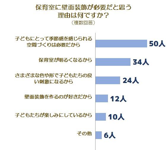 壁面に関する調査グラフ2