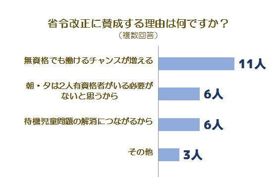 省令改正に関する調査グラフ3