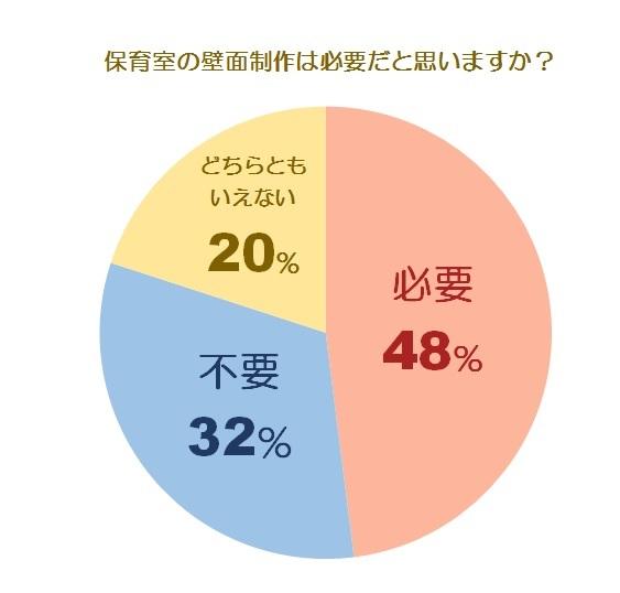 壁面に関する調査グラフ1