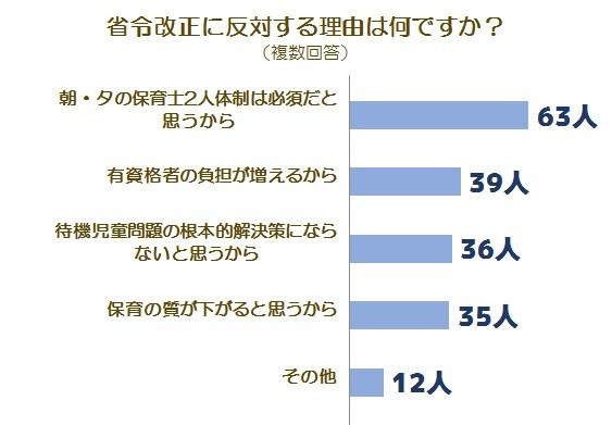 省令改正に関する調査グラフ4