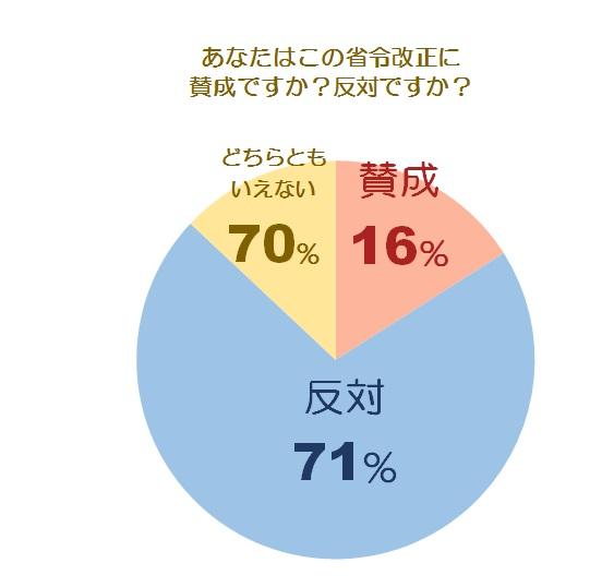 省令改正に関する調査グラフ2