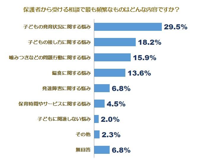 相談に関する自社調査グラフ2