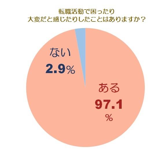 転職の大変さ調査グラフ1