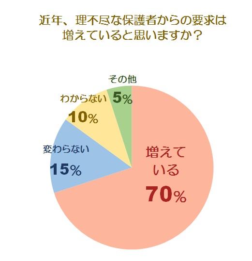 理不尽な要求・クレームに関する調査グラフ2