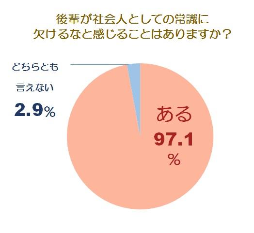 後輩の社会人適性グラフ